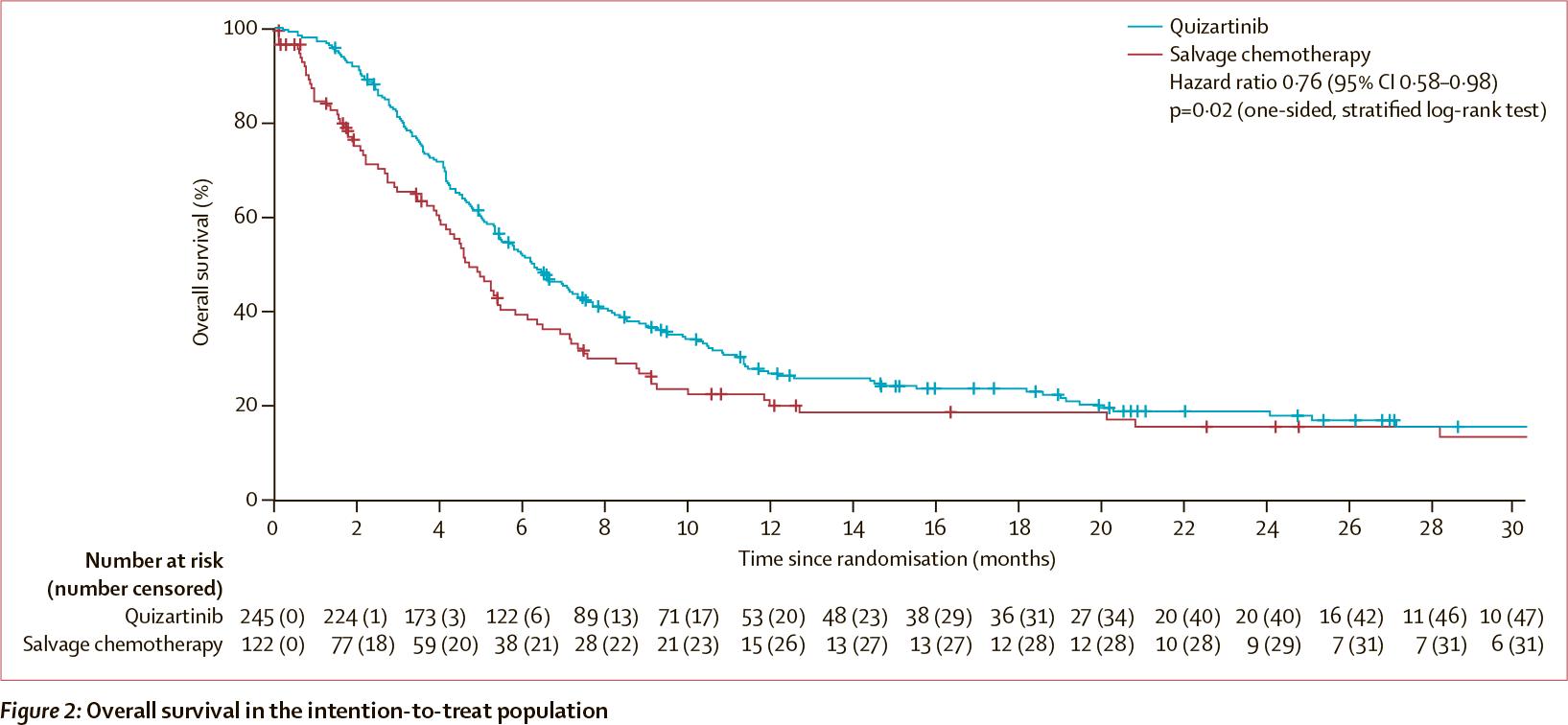 quizartinib clinical results 01 - «Ванфлайта»: новое лекарство против острого миелоидного лейкоза