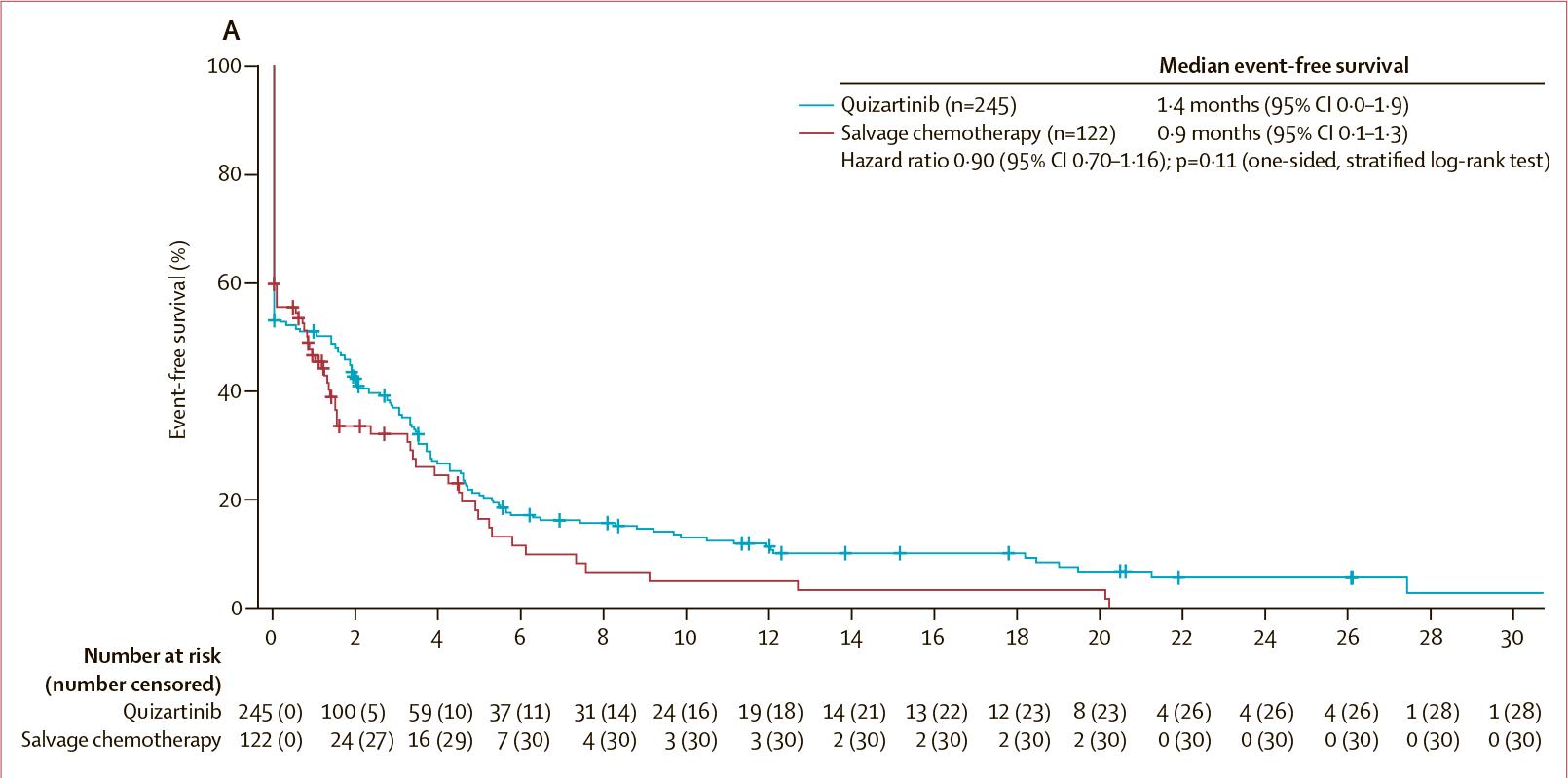 quizartinib clinical results 02 - «Ванфлайта»: новое лекарство против острого миелоидного лейкоза