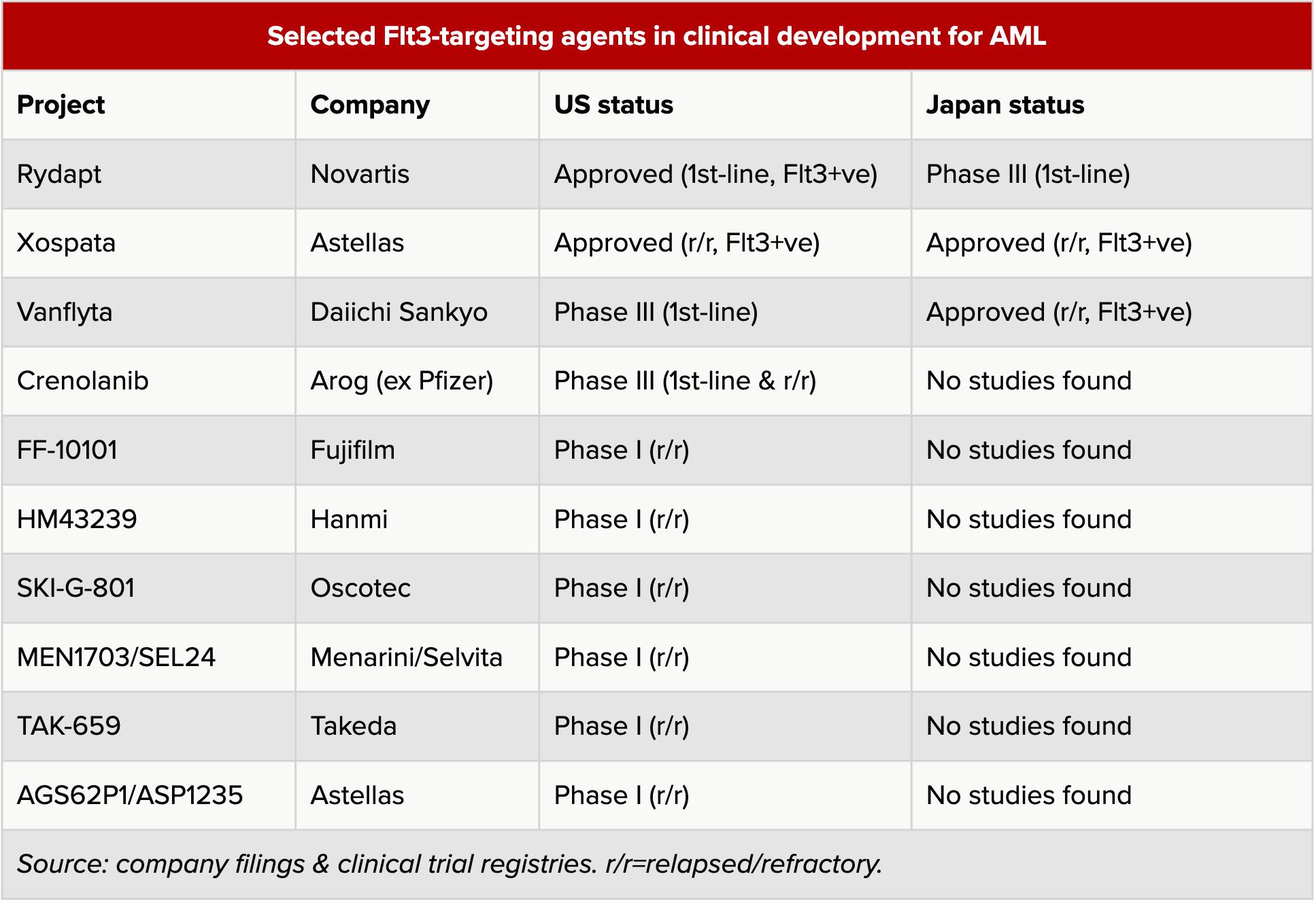 selected flt3 targeting agents in clinical development for aml - «Ванфлайта»: новое лекарство против острого миелоидного лейкоза