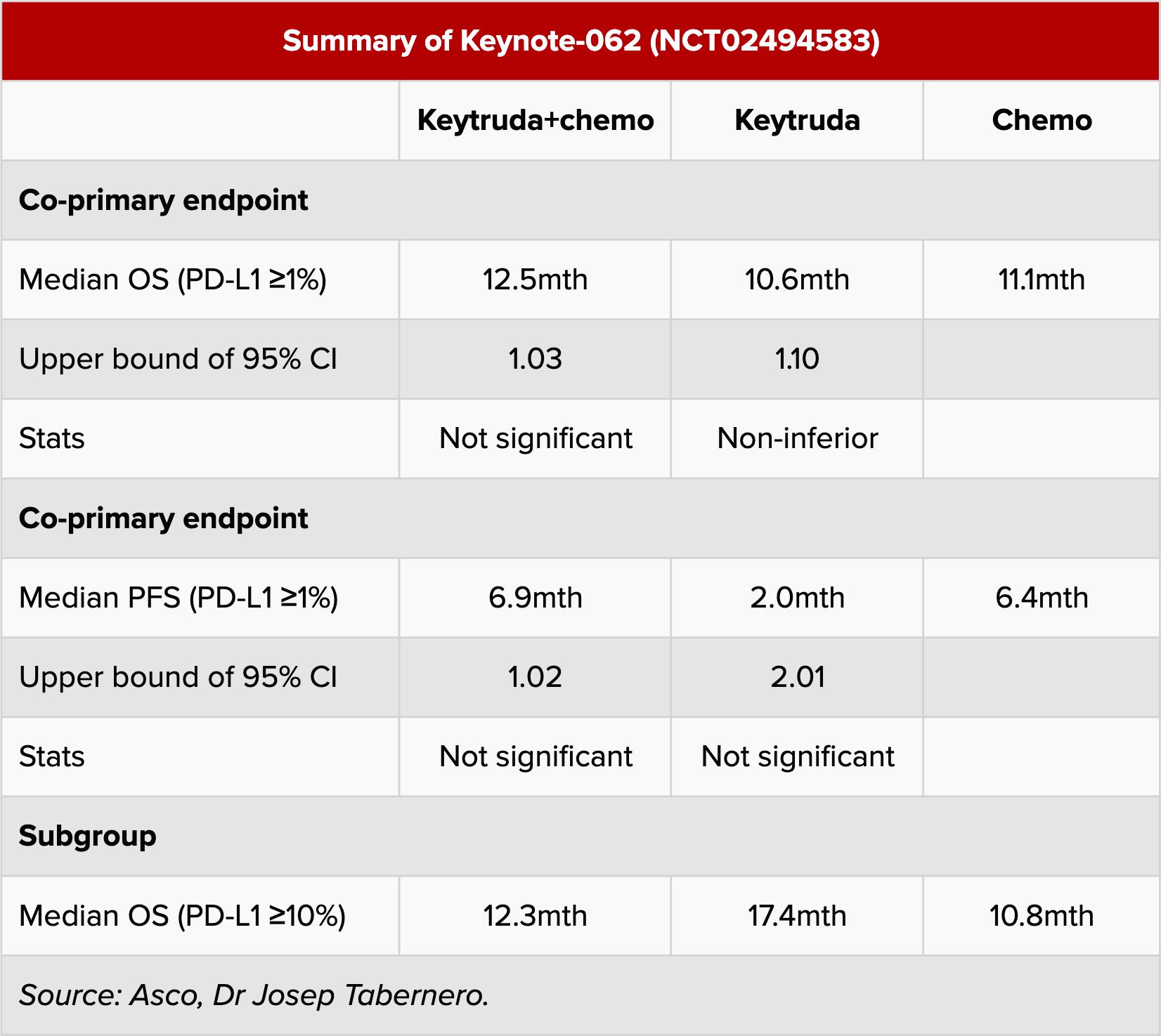 summary of keynote 062 - «Китруда» призвал отказаться от химиопрепаратов при раке желудка