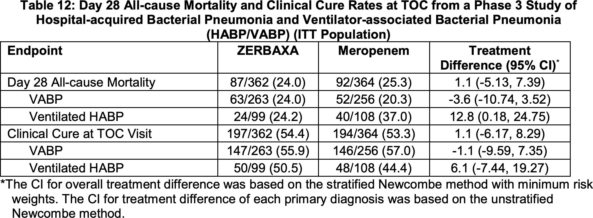 zerbaxa clinical trial results 01 - «Зербакса»: антибиотик против тяжелых бактериальных пневмоний