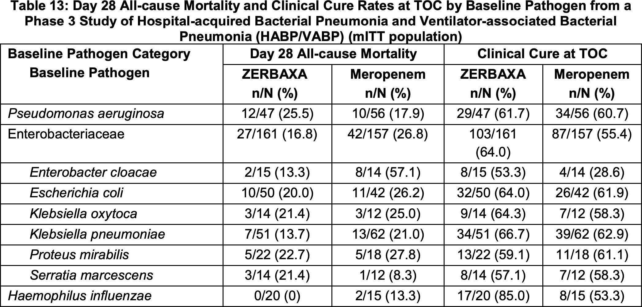 zerbaxa clinical trial results 02 - «Зербакса»: антибиотик против тяжелых бактериальных пневмоний