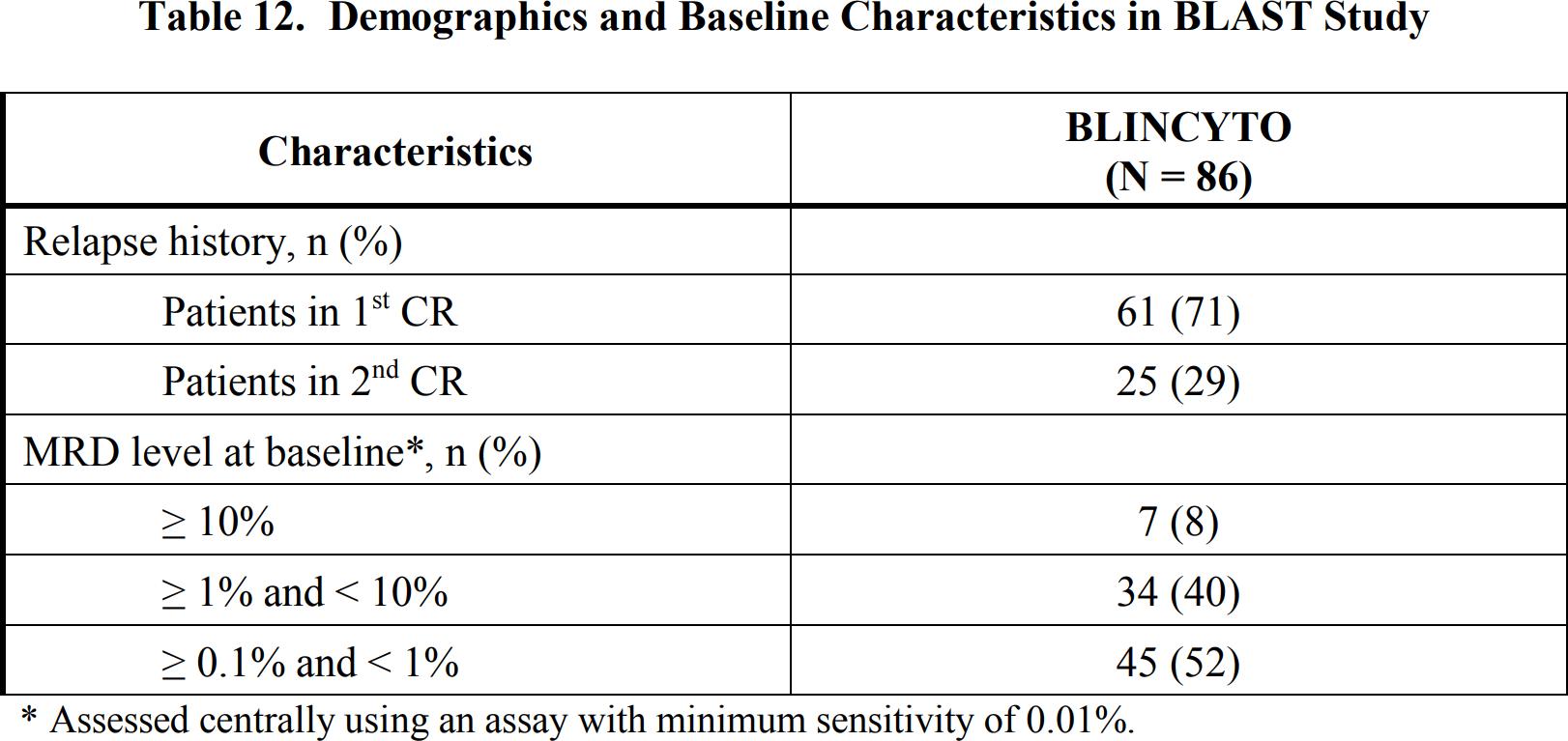 blincyto blast results 01 - «Блинцито»: против острого лимфобластного лейкоза с минимально остаточной болезнью