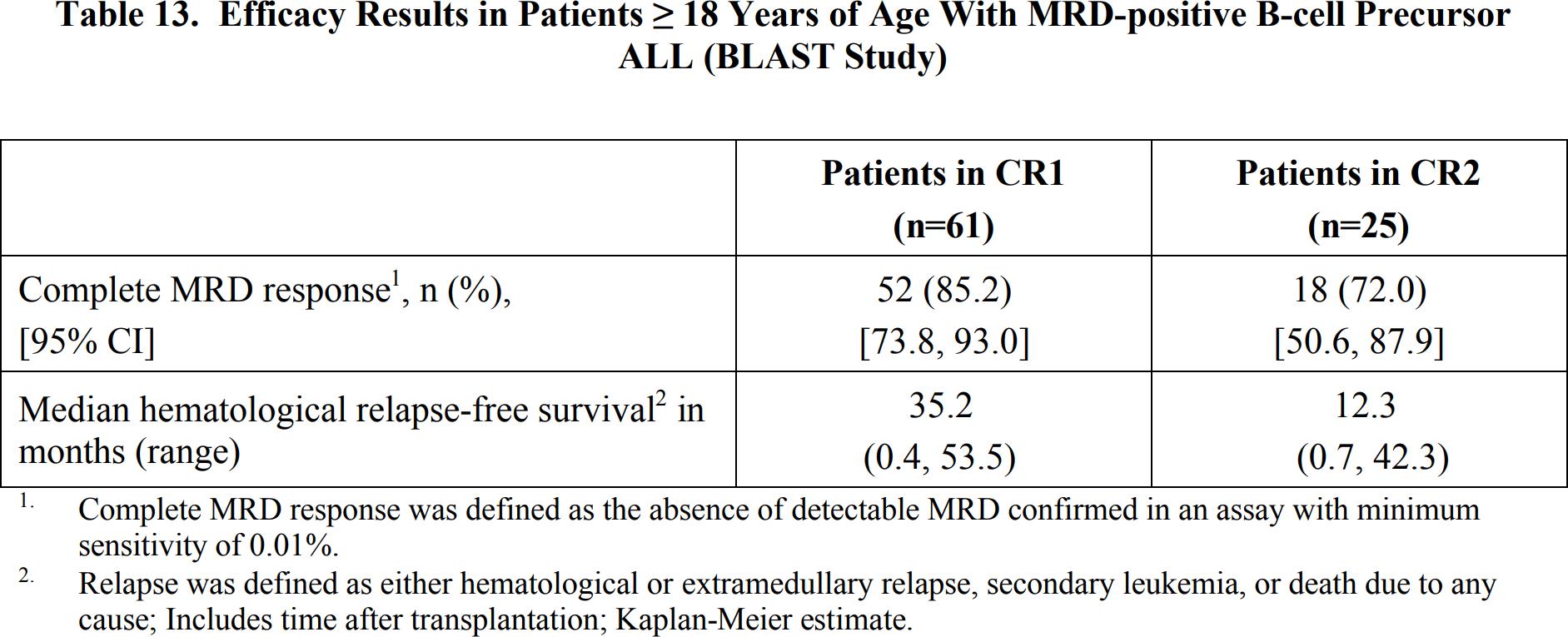 blincyto blast results 02 - «Блинцито»: против острого лимфобластного лейкоза с минимально остаточной болезнью