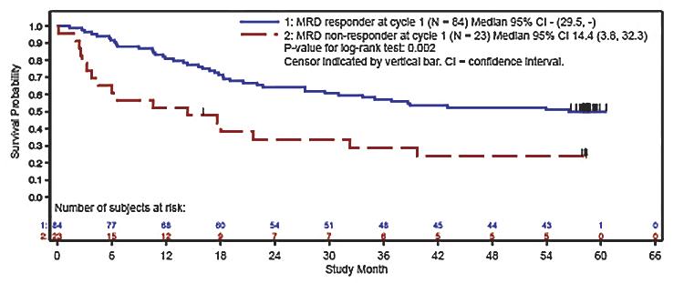 blincyto blast results - «Блинцито» продлевает жизнь при остром лимфобластном лейкозе с минимально остаточной болезнью