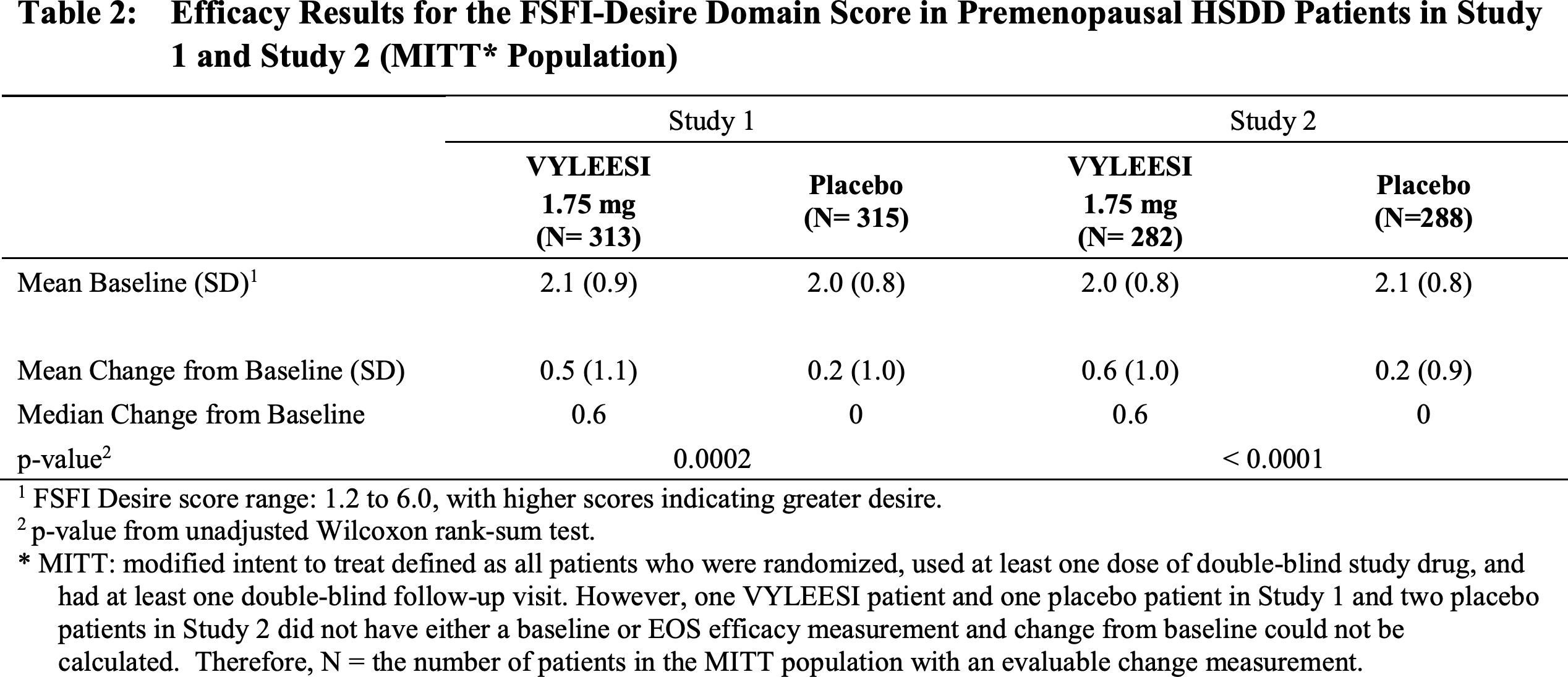 bremelanotide clinical trials results 01 - «Вайлиси»: новая женская виагра