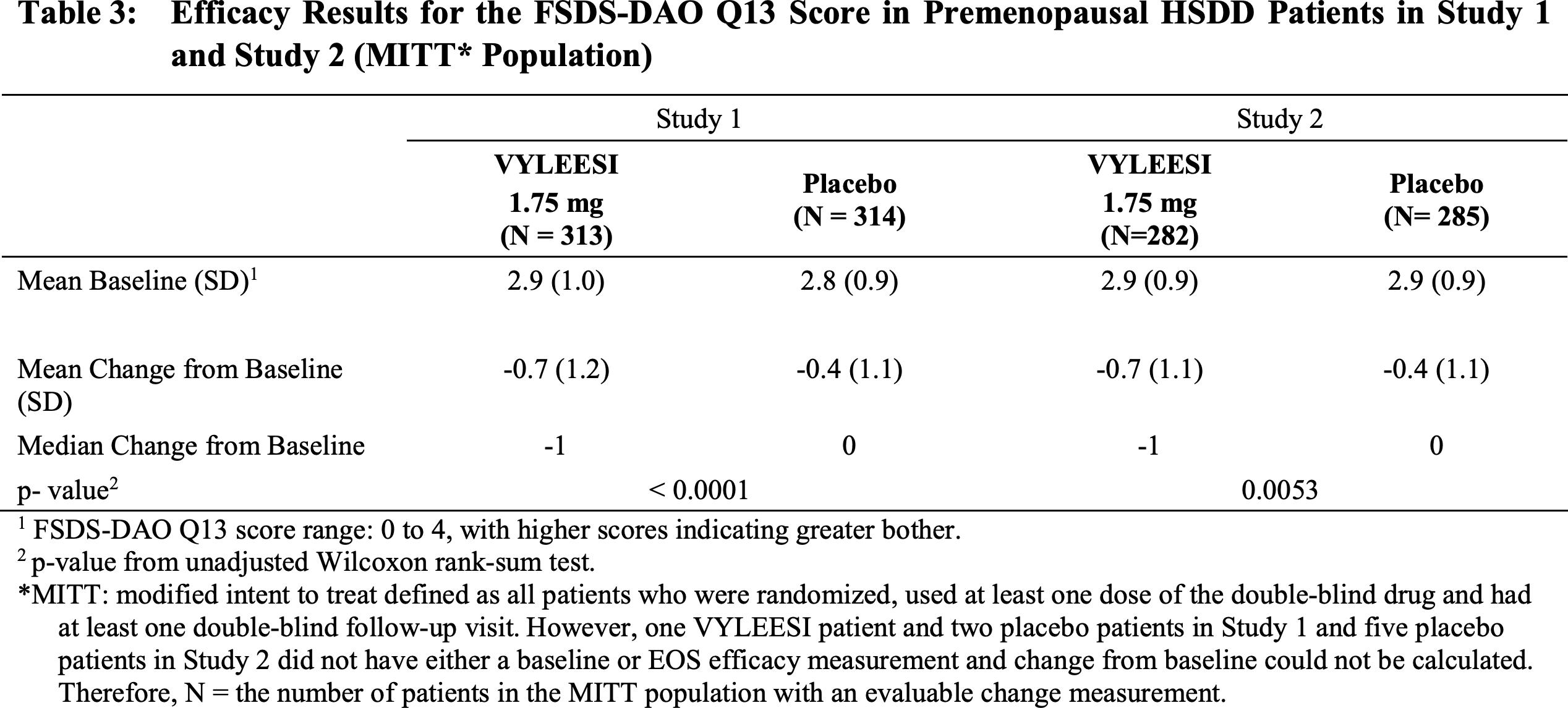 bremelanotide clinical trials results 02 - «Вайлиси»: новая женская виагра