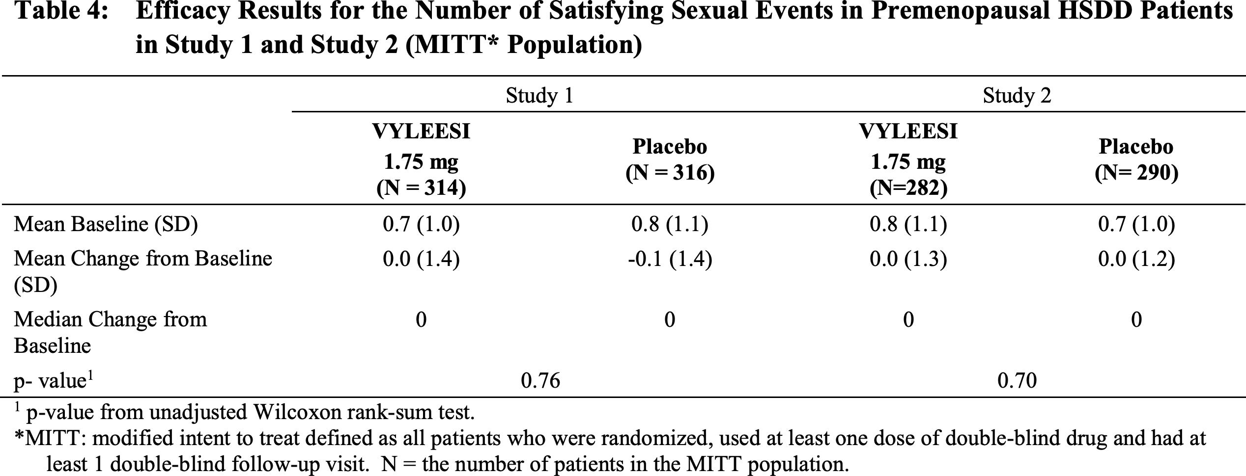 bremelanotide clinical trials results 05 - «Вайлиси»: новая женская виагра