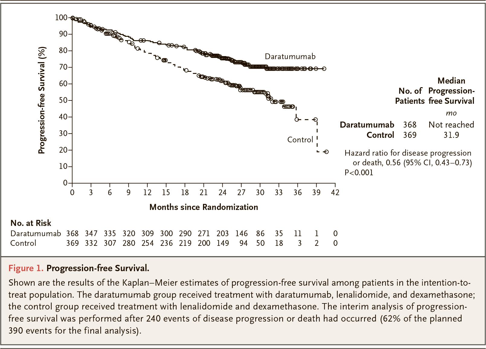 daratumumab maia clinical trial results 01 - «Дарзалекс»: еще одна терапия первой линии множественной миеломы