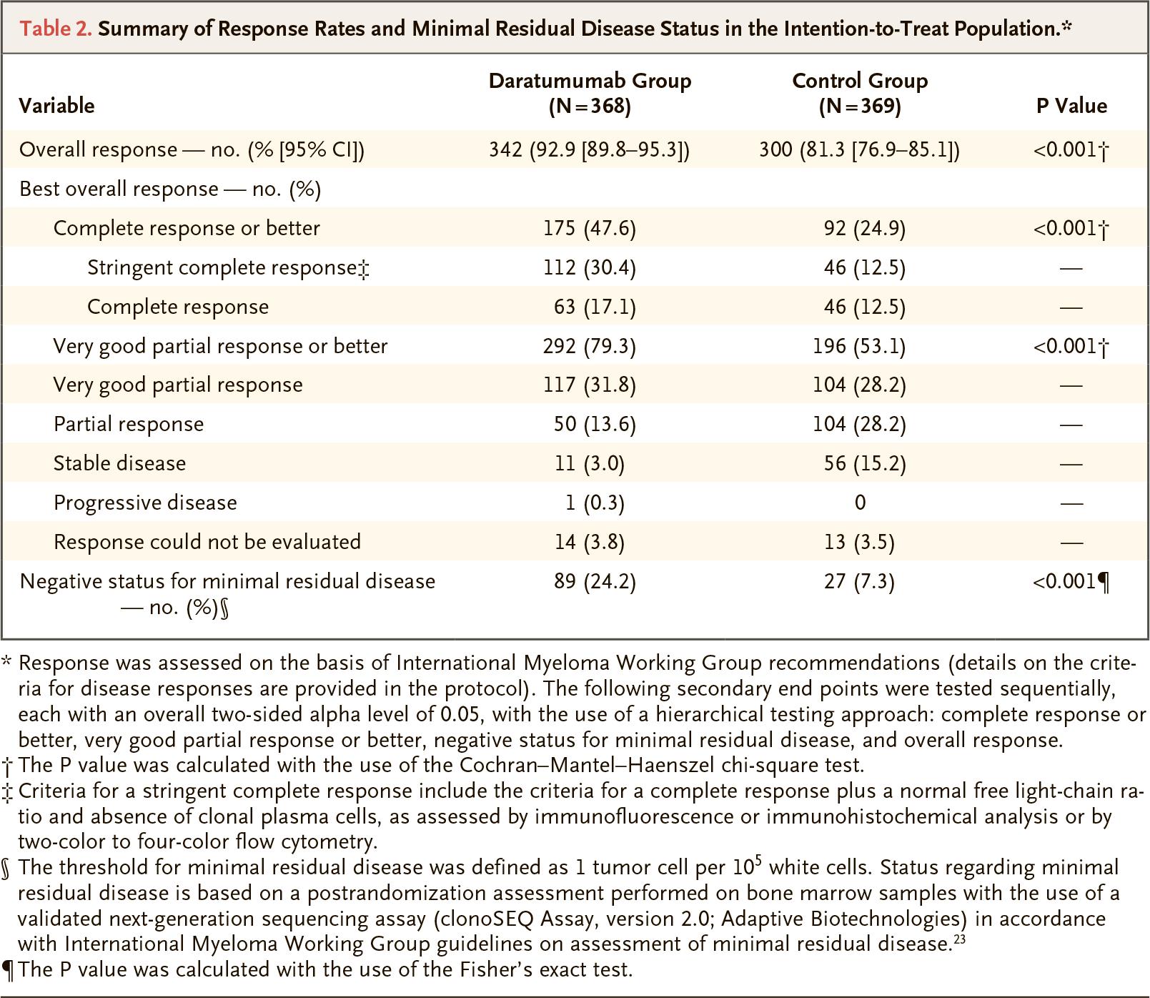 daratumumab maia clinical trial results 02 - «Дарзалекс»: еще одна терапия первой линии множественной миеломы