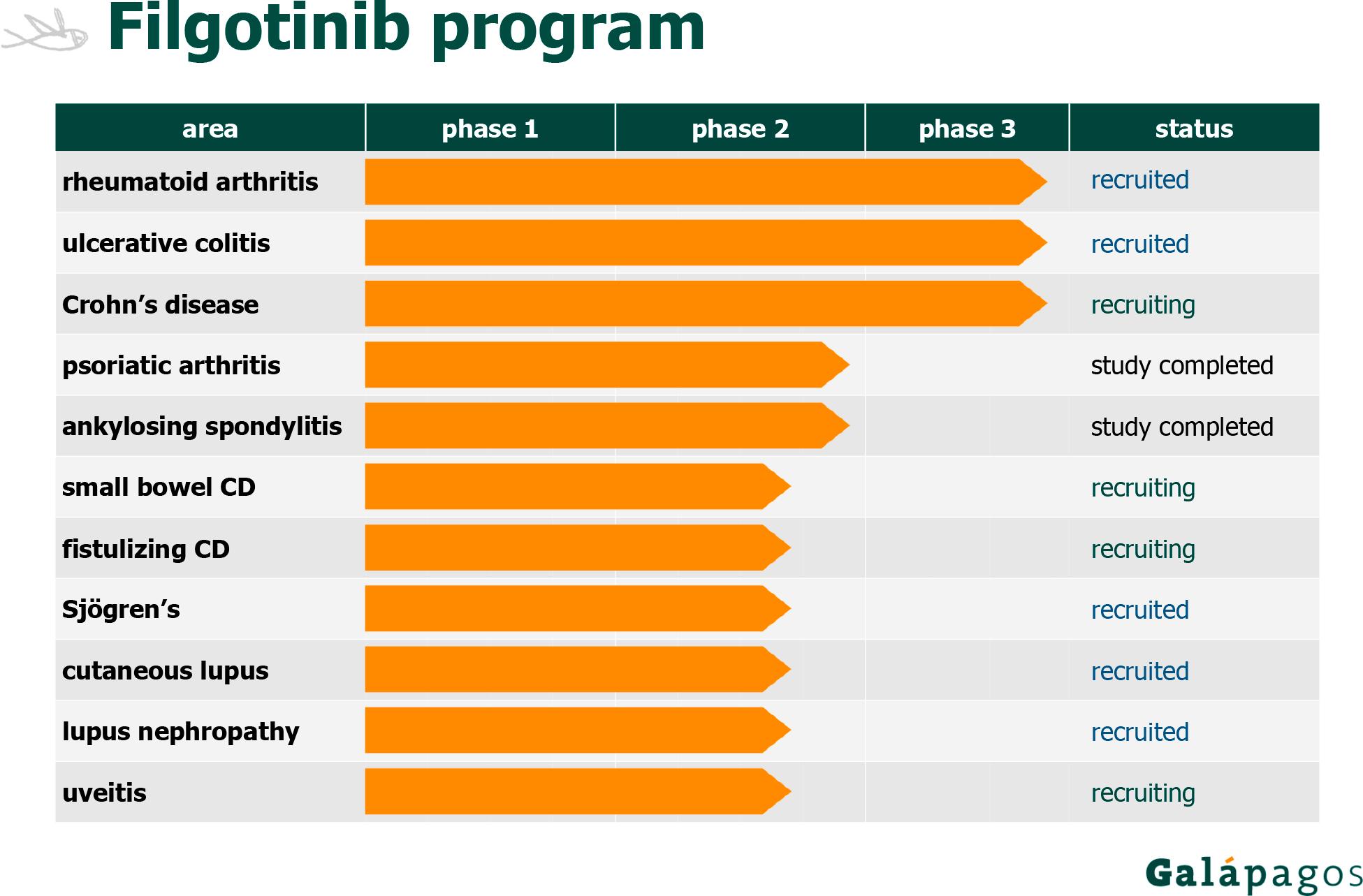 filgotinib program - Gilead вырвалась из гепатитного плена