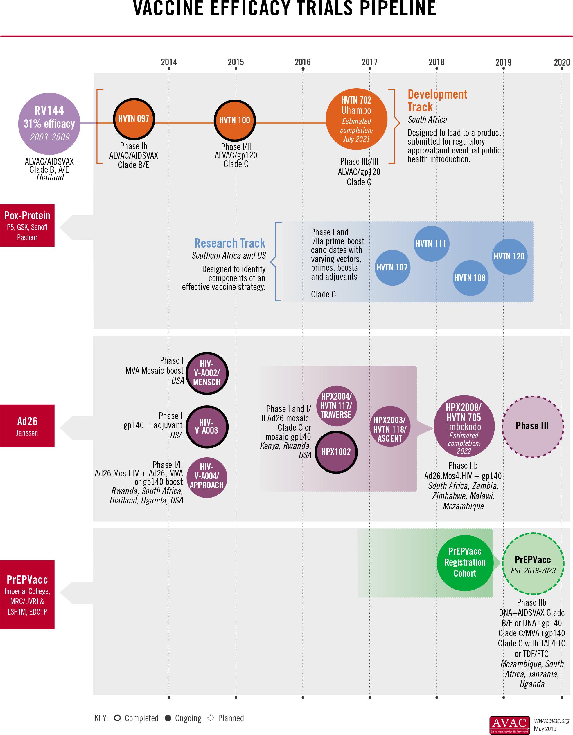 hiv prevention vaccine pipeline 01 - Johnson & Johnson проверит вакцину против ВИЧ среди геев