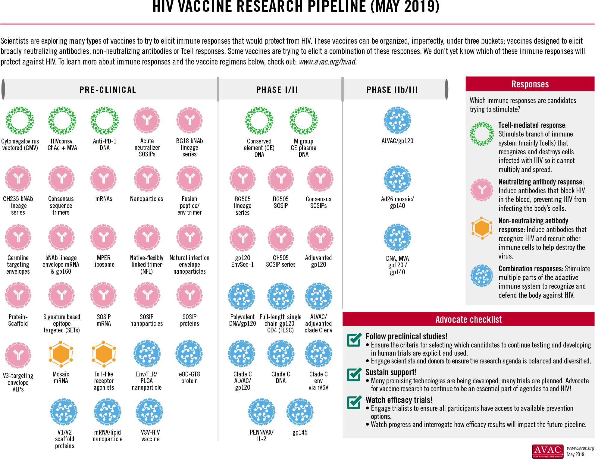 hiv prevention vaccine pipeline 02 - Johnson & Johnson проверит вакцину против ВИЧ среди геев