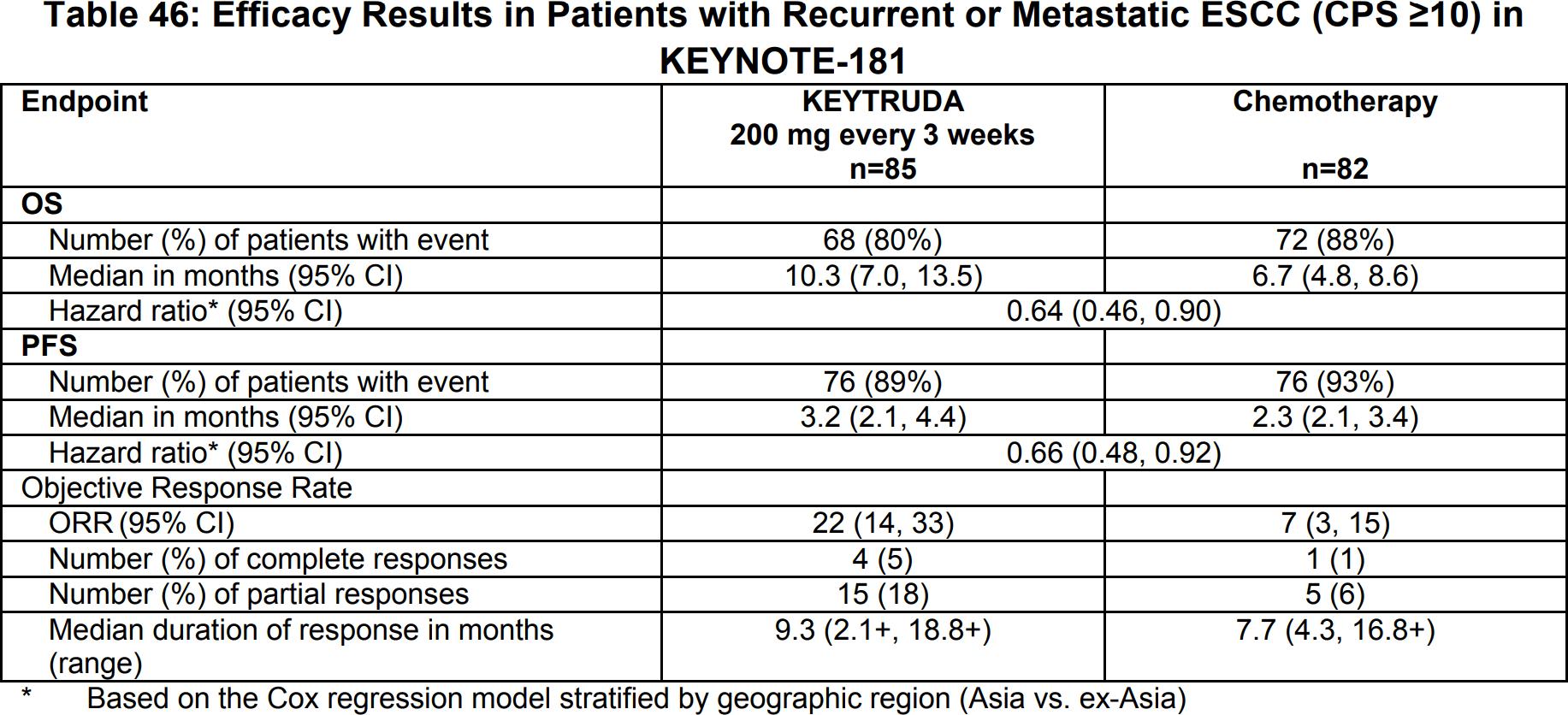 keytruda keynote 181 results 01 - «Китруда» разрешен для лечения рака пищевода