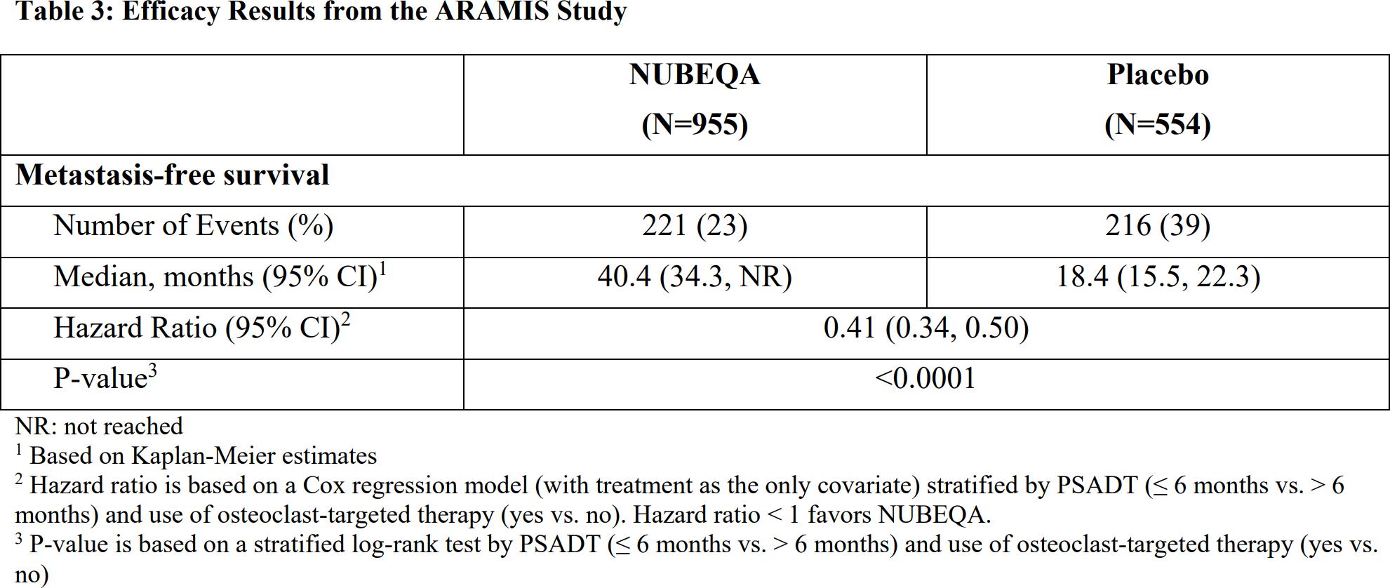nubeqa clinical trial results 01 - «Нубека»: простатическая звезда Bayer
