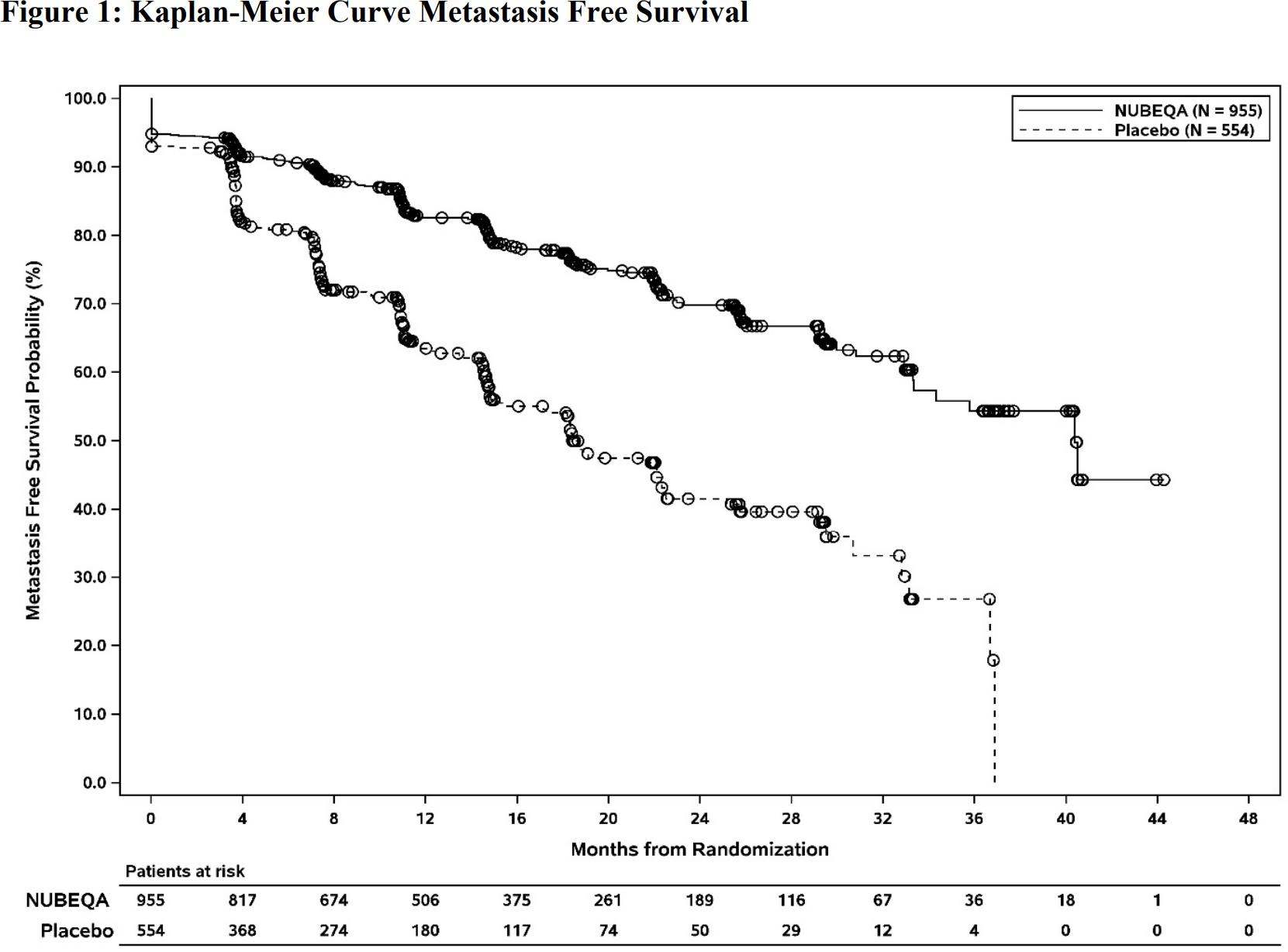 nubeqa clinical trial results 02 - «Нубека»: простатическая звезда Bayer
