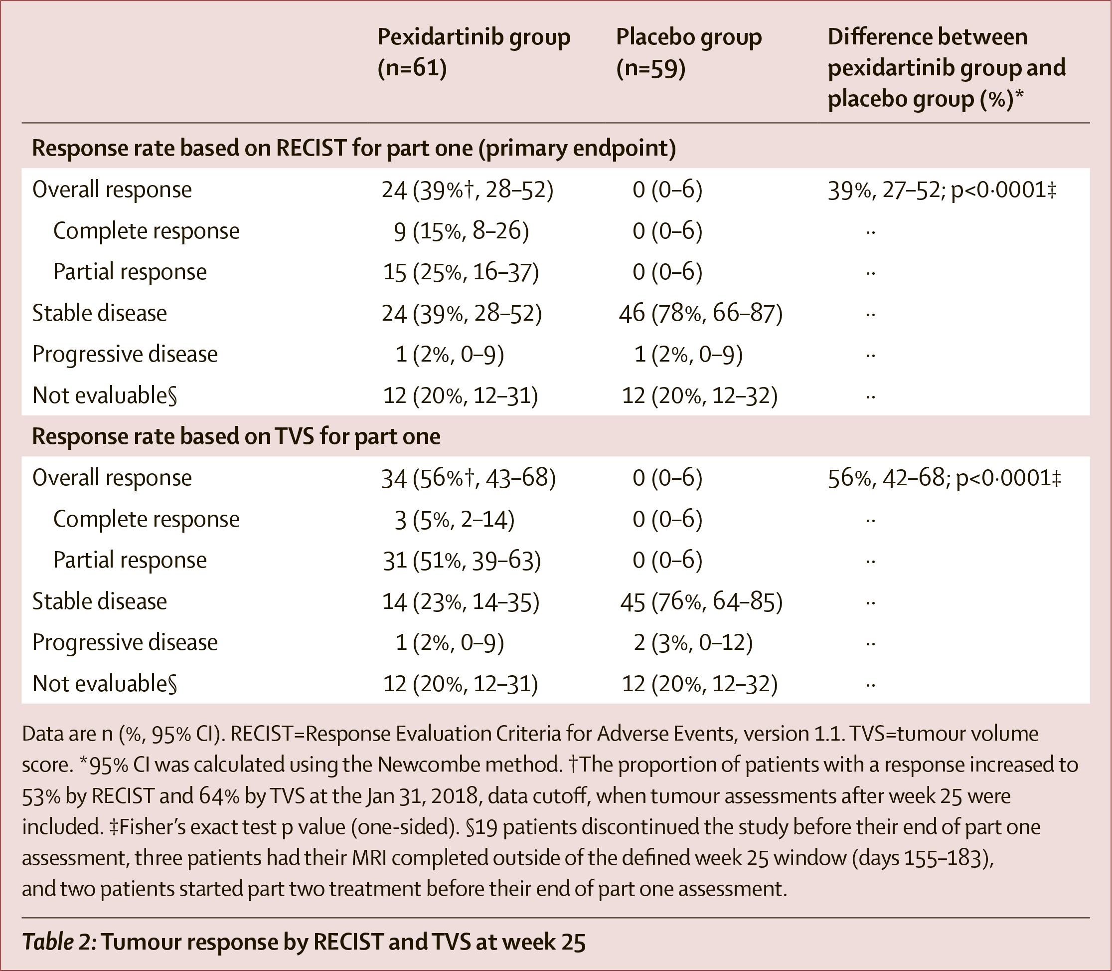 pexidartinib clinical trial results 01 - «Туралио»: первое лекарство против гигантоклеточной синовиомы