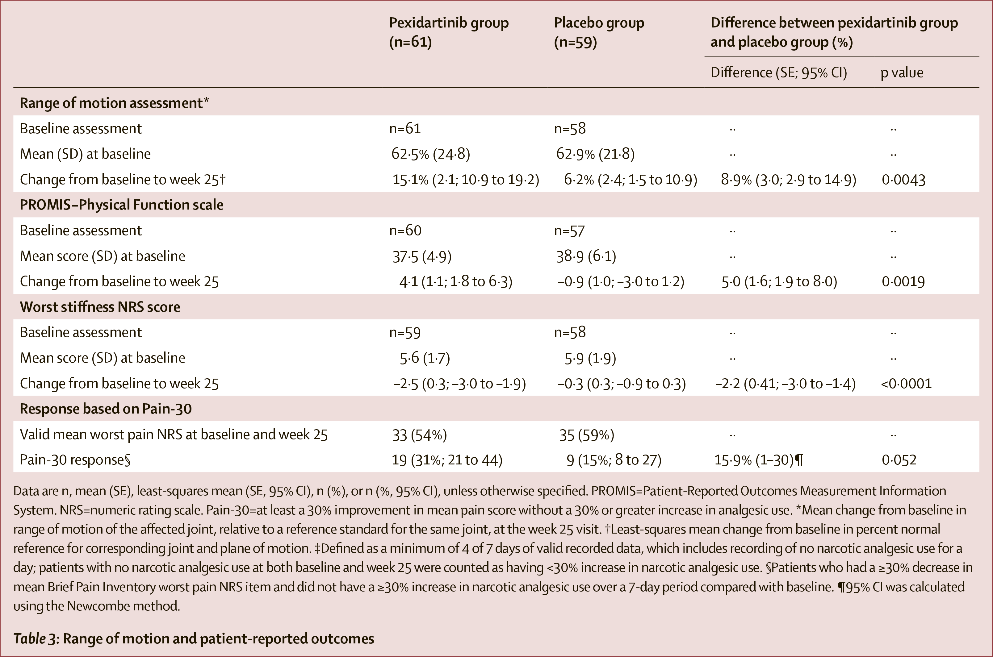 pexidartinib clinical trial results 02 - «Туралио»: первое лекарство против гигантоклеточной синовиомы