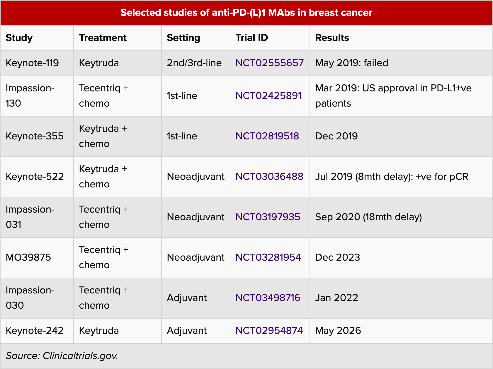 selected studies of anti pd l 1 mabs in breast cancer - «Китруда» и лечение рака груди