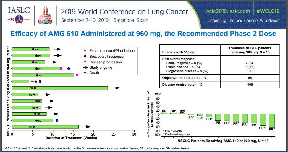 amg 510 results - Грядет эффективная терапия KRAS-мутантного немелкоклеточного рака легких