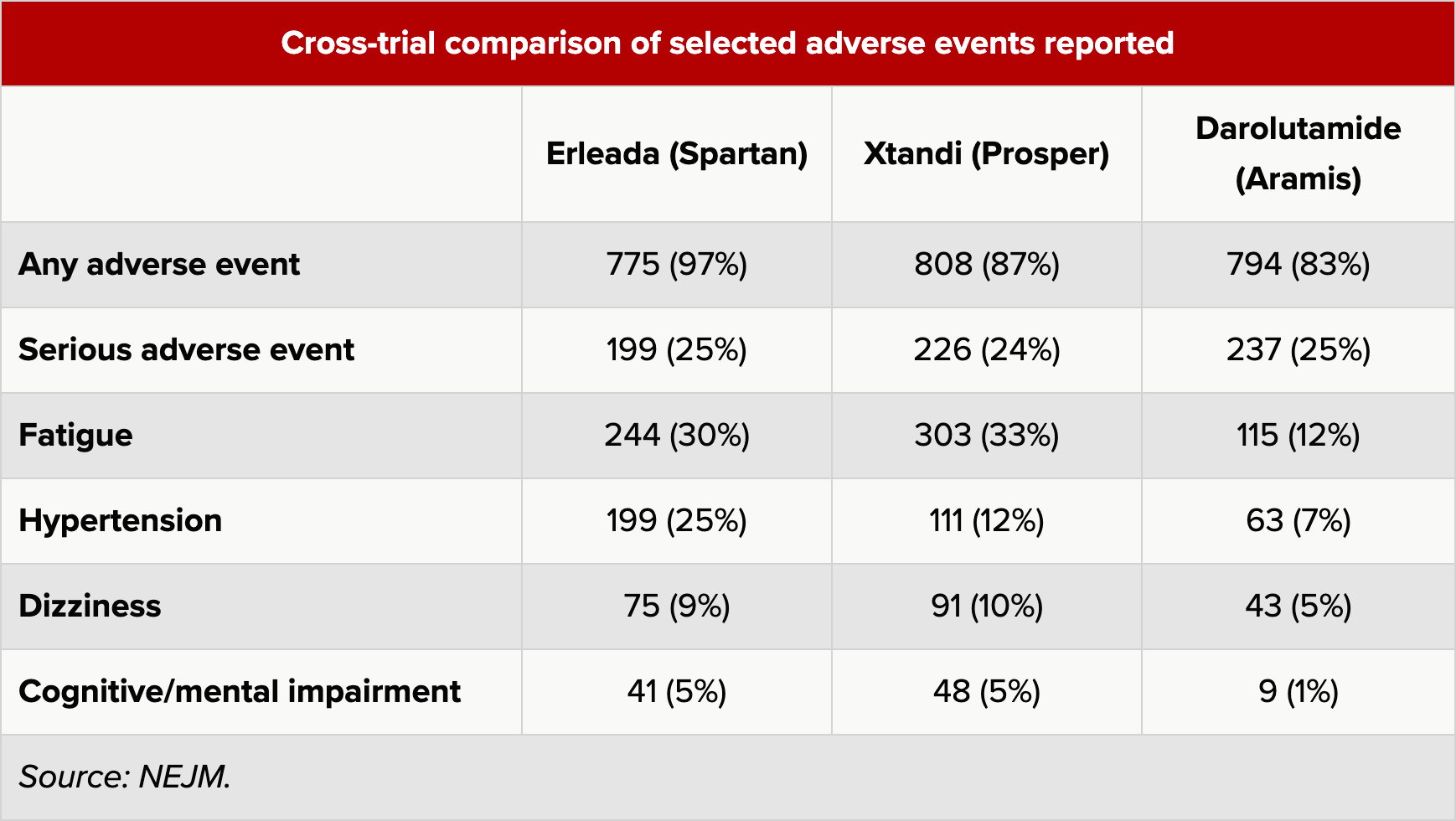 ar inhibitors cross trial comparison of selected adverse events reported - «Нубека»: простатическая звезда Bayer