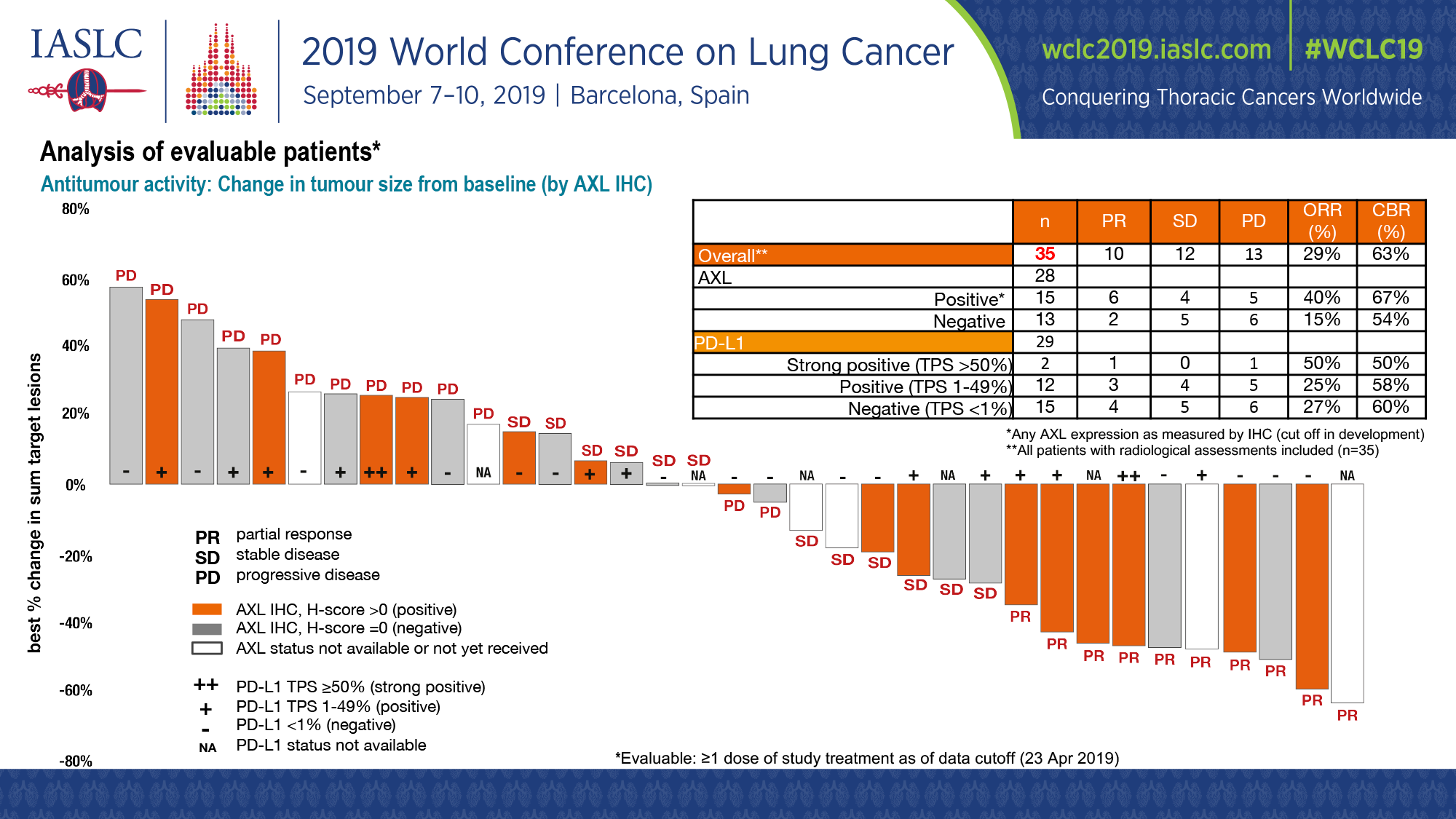 bemcentinib nct03184571 results 01 - Бемцентиниб: свежее открытие таргетной онкотерапии