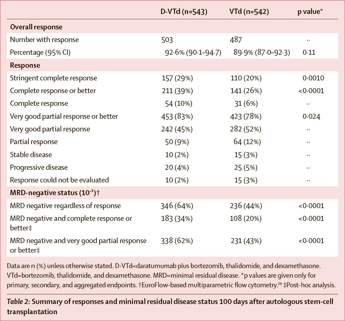 daratumumab nct02541383 results 01 - «Дарзалекс»: новая схема первоочередного лечения множественной миеломы