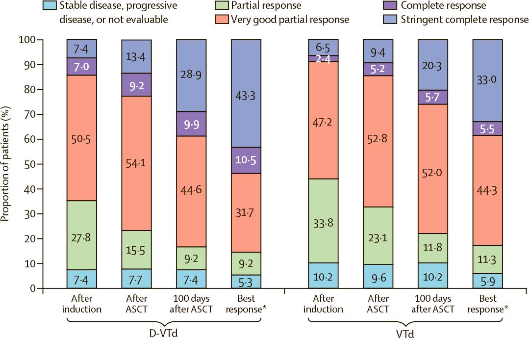 daratumumab nct02541383 results 02 - «Дарзалекс»: новая схема первоочередного лечения множественной миеломы