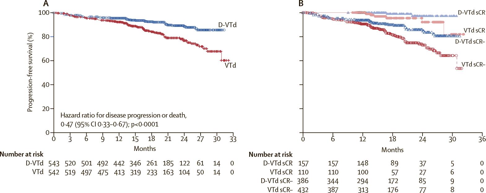 daratumumab nct02541383 results 03 - «Дарзалекс»: новая схема первоочередного лечения множественной миеломы
