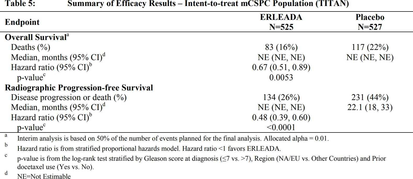 erleada mcspc results 01 - «Эрлида» подключил лечение метастатического гормон-чувствительного рака простаты