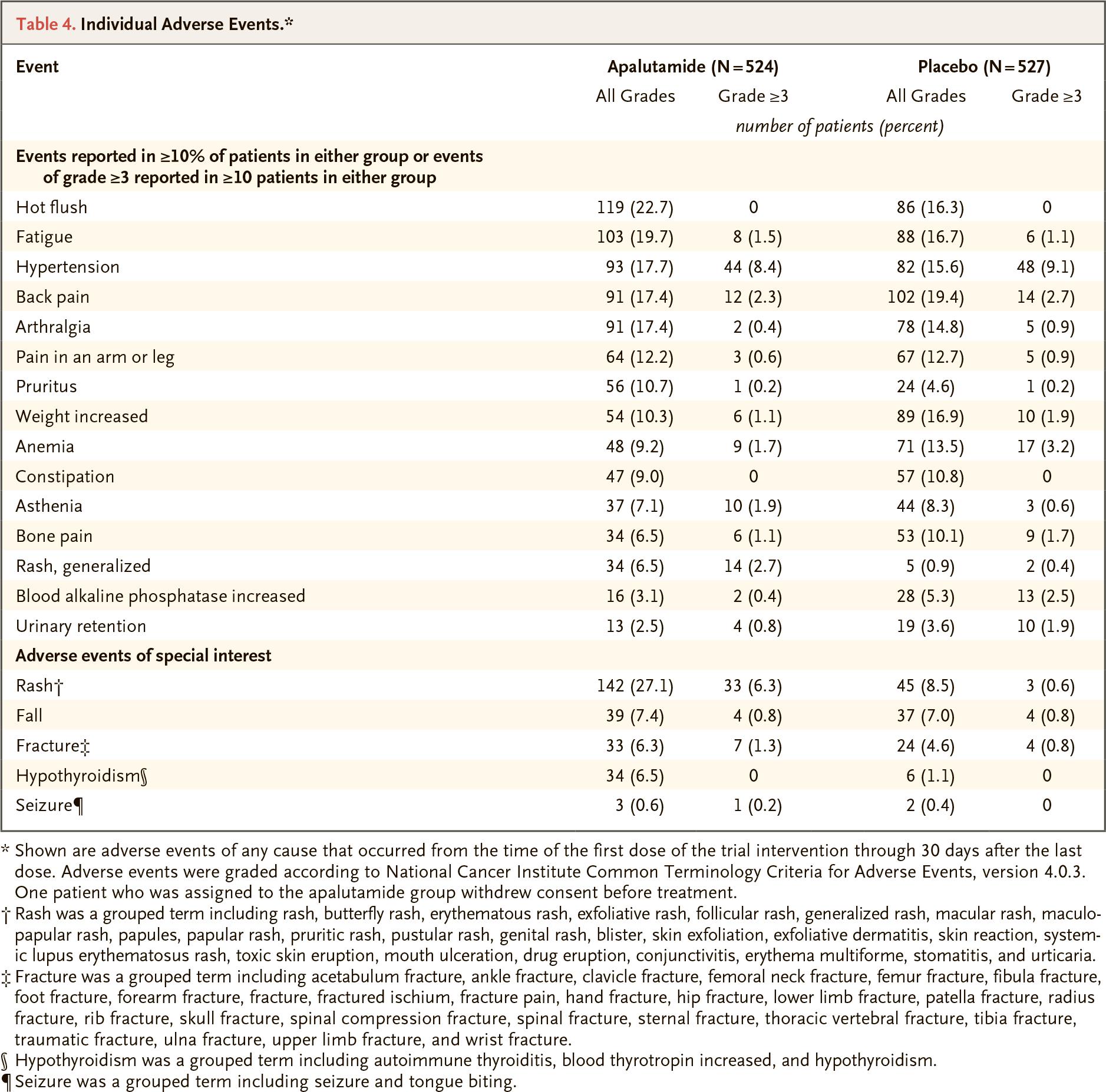 erleada mcspc results 04 - «Эрлида» подключил лечение метастатического гормон-чувствительного рака простаты