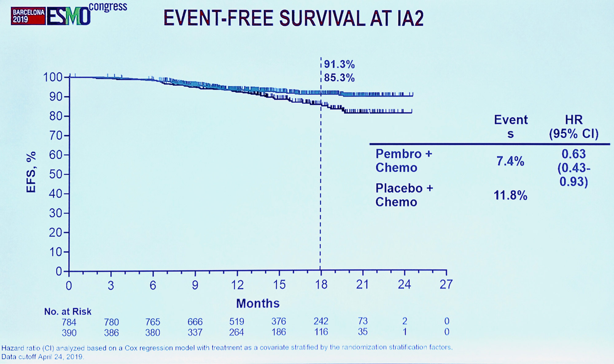 keytruda keynote 522 results 01 - «Китруда»: успехи лечения раннего трижды негативного рака груди