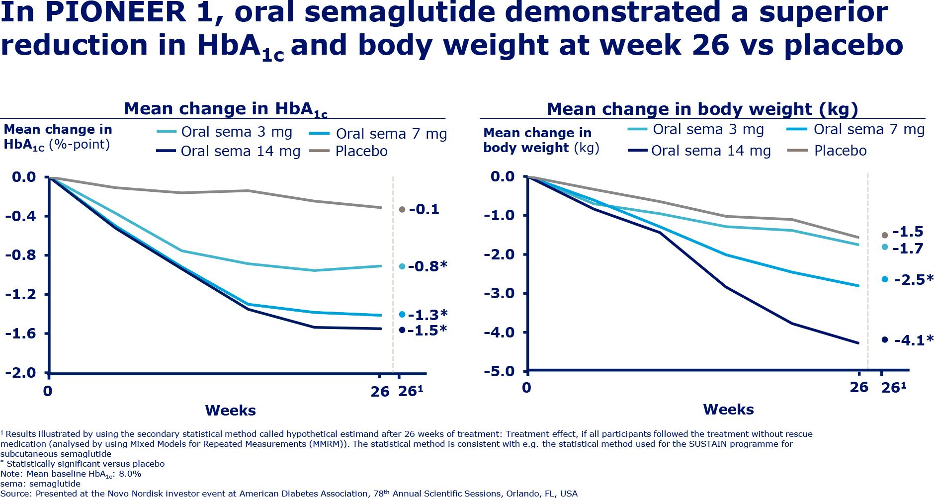 «Рибелсус»: фармакологический прорыв в лечении сахарного диабета
