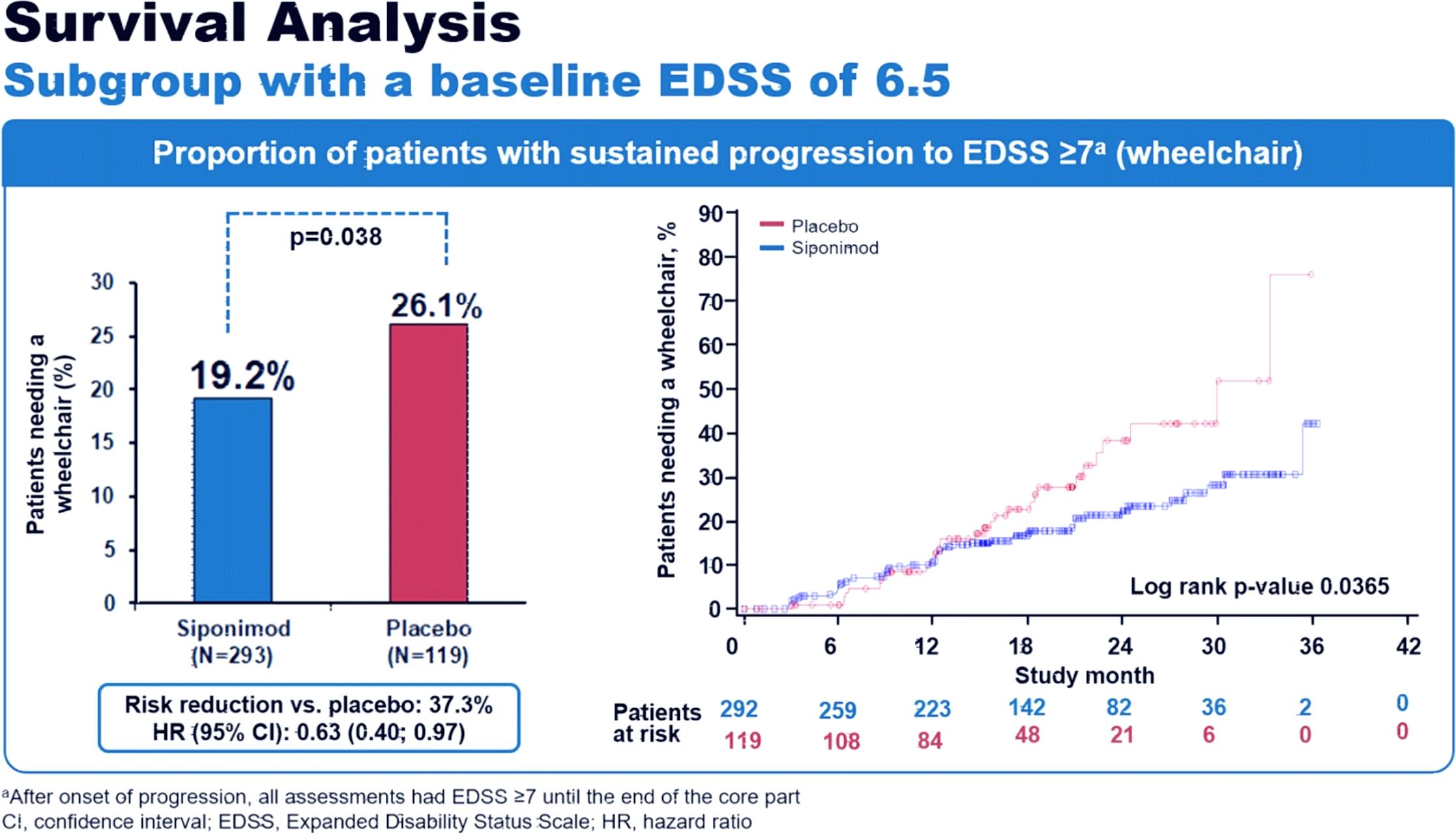 siponimod edss results 01 - Вторично-прогрессирующий рассеянный склероз: сипонимод против инвалидной коляски