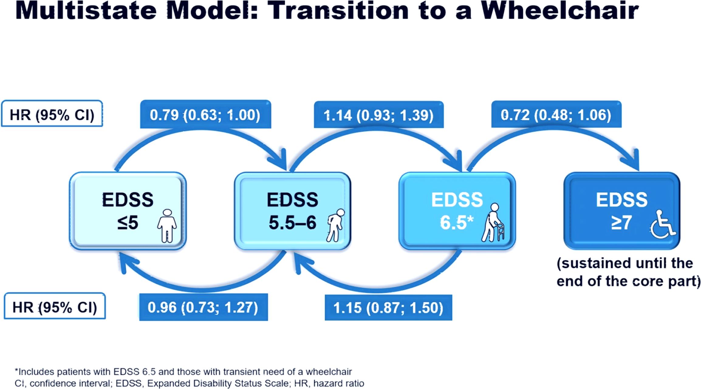 siponimod edss results 03 - Вторично-прогрессирующий рассеянный склероз: сипонимод против инвалидной коляски