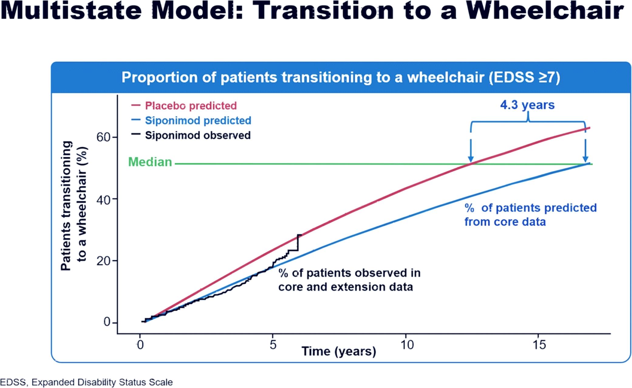 siponimod edss results 04 - Вторично-прогрессирующий рассеянный склероз: сипонимод против инвалидной коляски