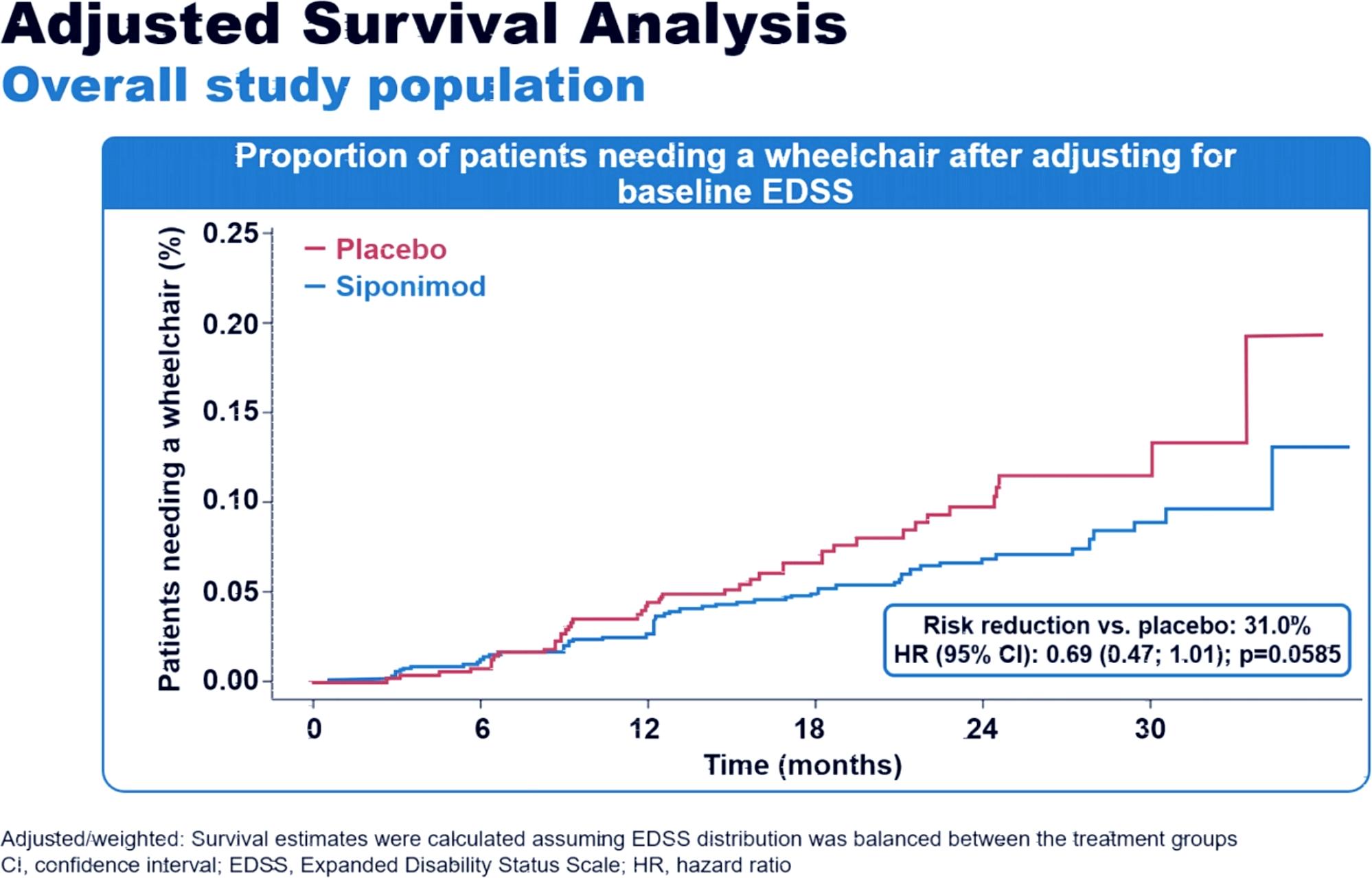 siponimod edss results 05 - Вторично-прогрессирующий рассеянный склероз: сипонимод против инвалидной коляски