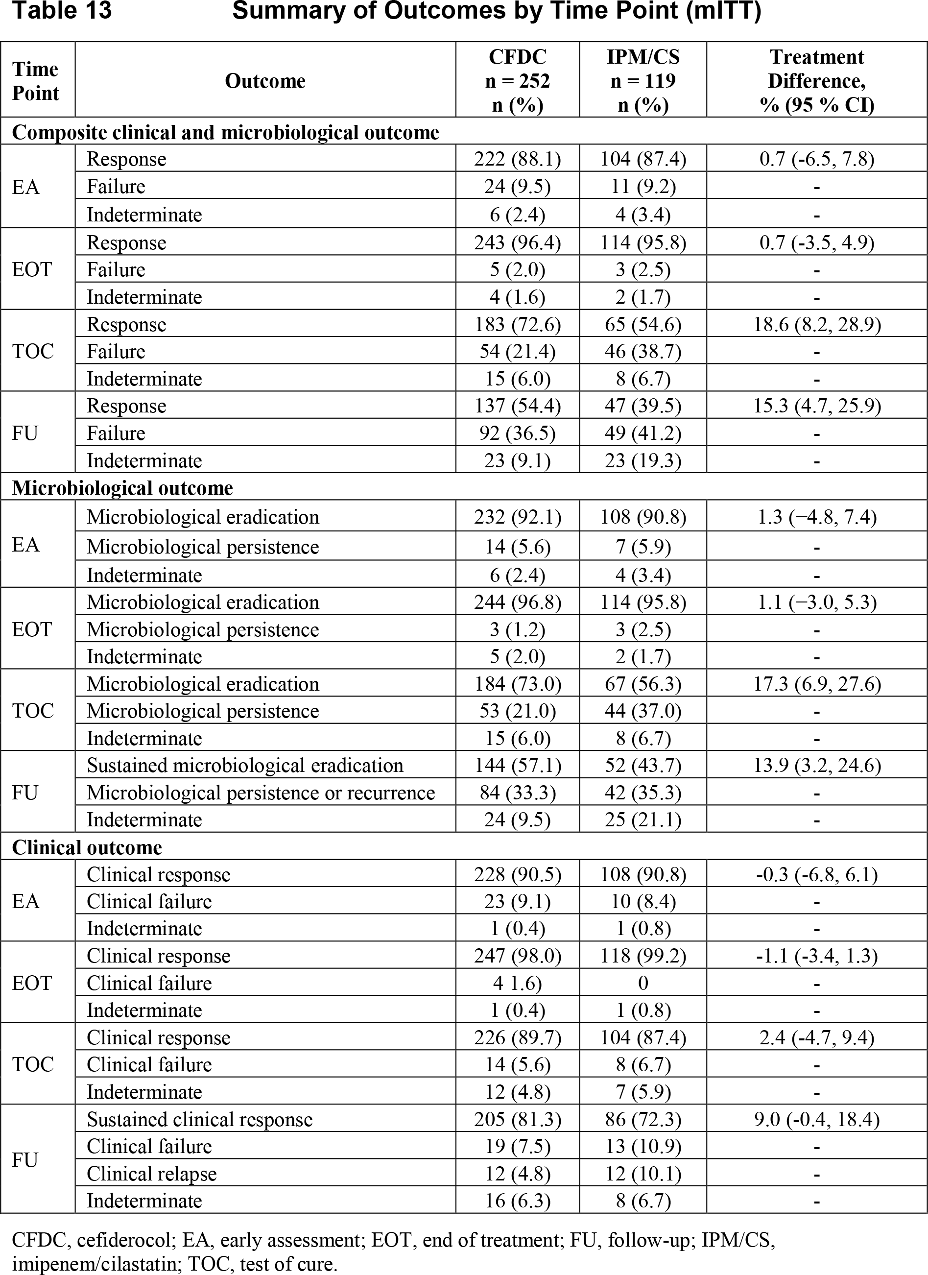 apeks cuti results 01 - Цефидерокол: новый цефалоспорин, который обходит любую антибиотикорезистентность