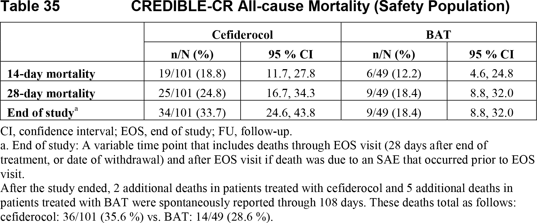 credible cr death 01 - Цефидерокол: новый цефалоспорин, который обходит любую антибиотикорезистентность