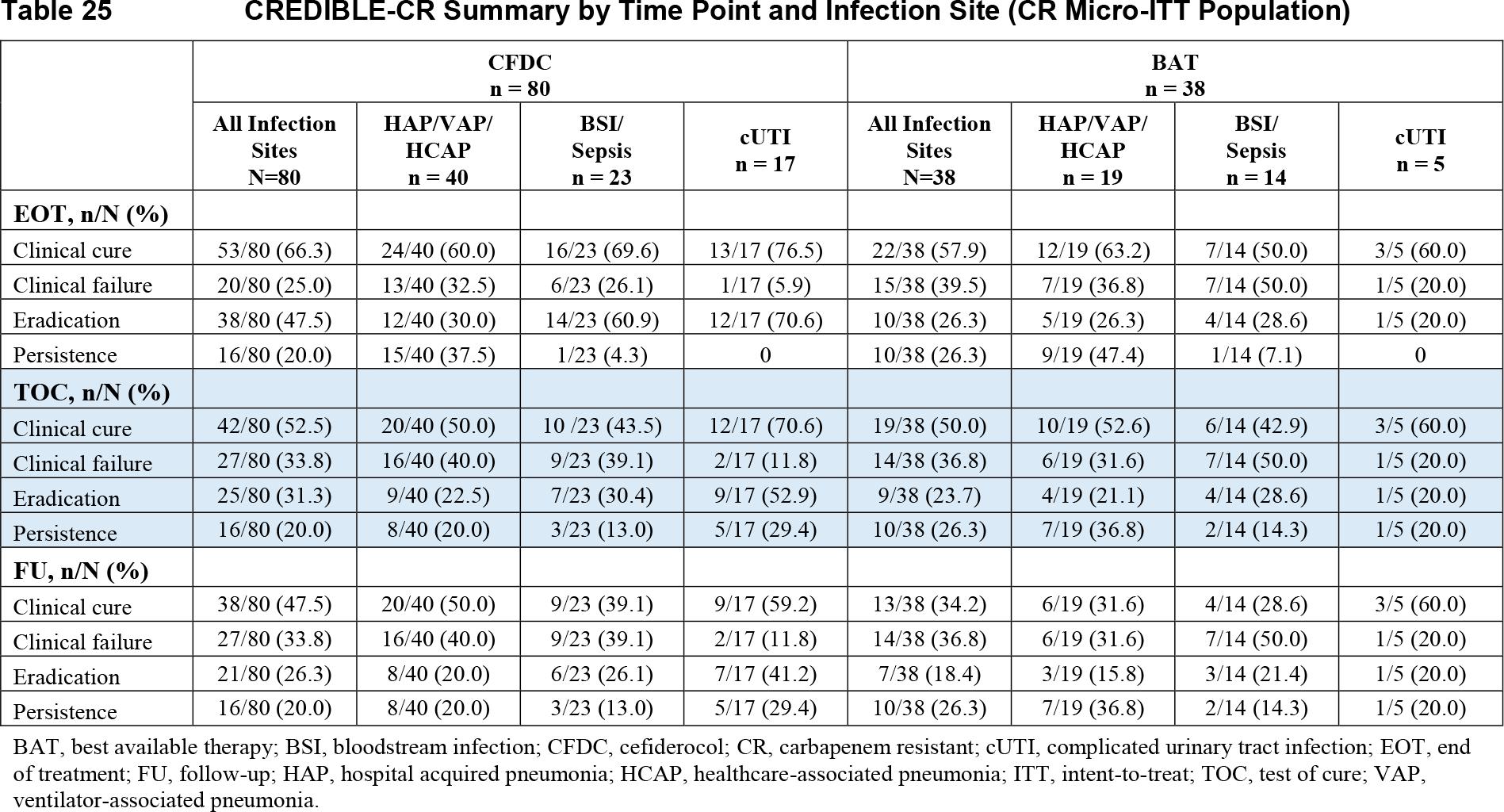 credible cr results 02 - Цефидерокол: новый цефалоспорин, который обходит любую антибиотикорезистентность