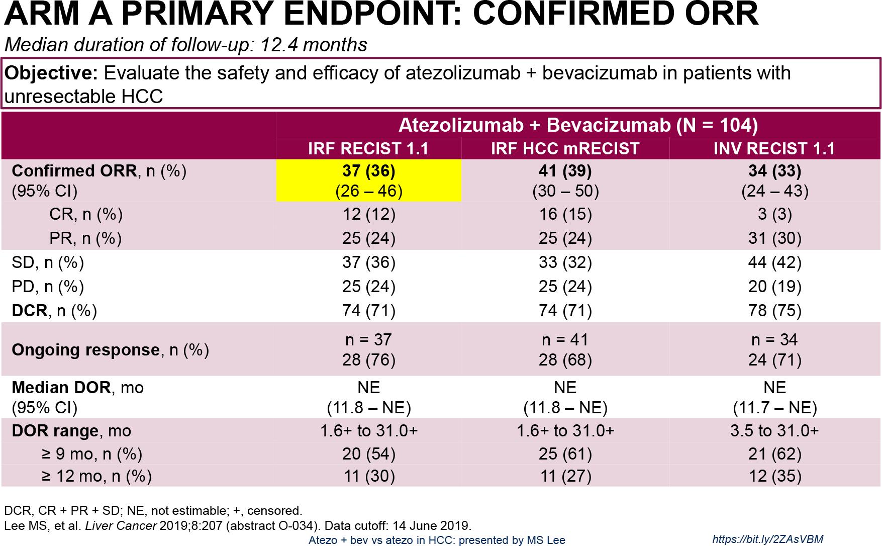 nct02715531 arm a results 01 - «Тецентрик» плюс «Авастин»: иммуноонкологическое лечение гепатоцеллюлярной карциномы