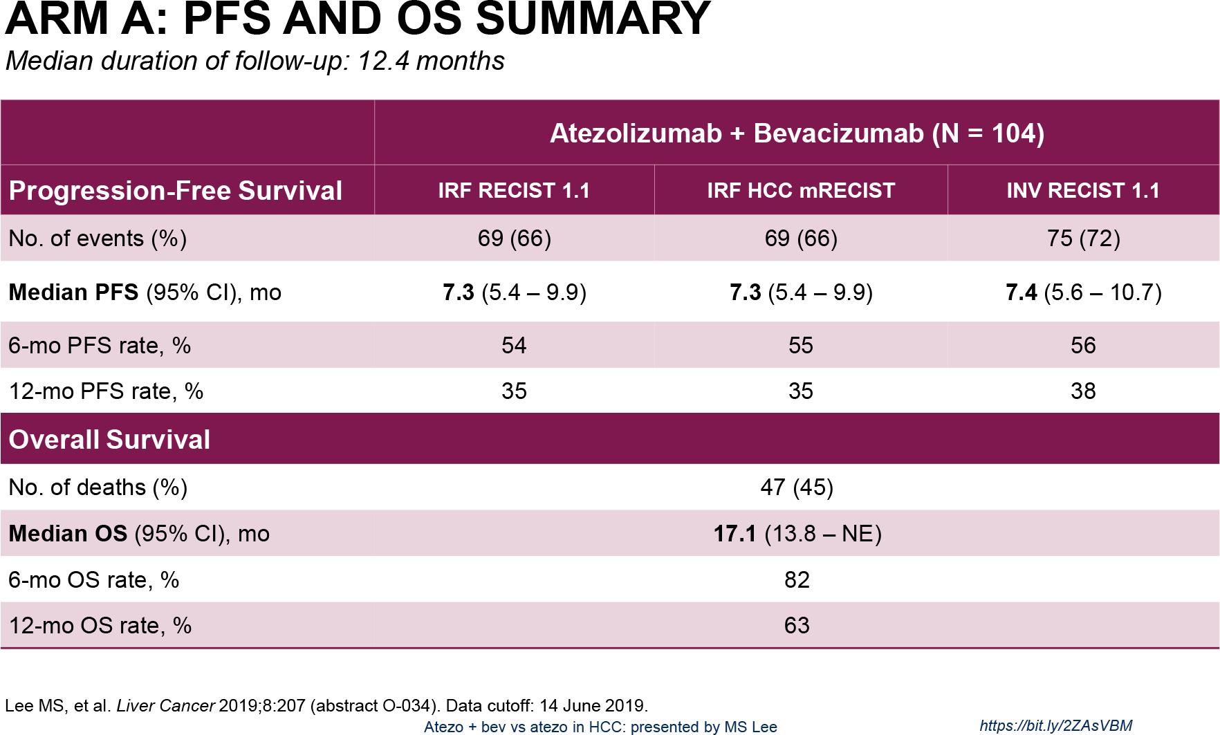 nct02715531 arm a results 02 - «Тецентрик» плюс «Авастин»: иммуноонкологическое лечение гепатоцеллюлярной карциномы