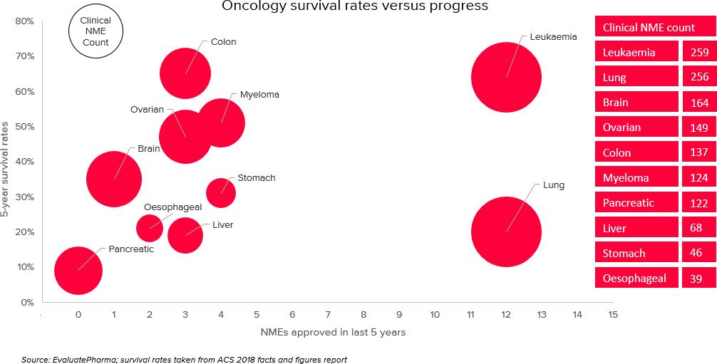 oncology survival rates vs drugs progress - Рак поджелудочной железы: интерлейкин 10 не помог