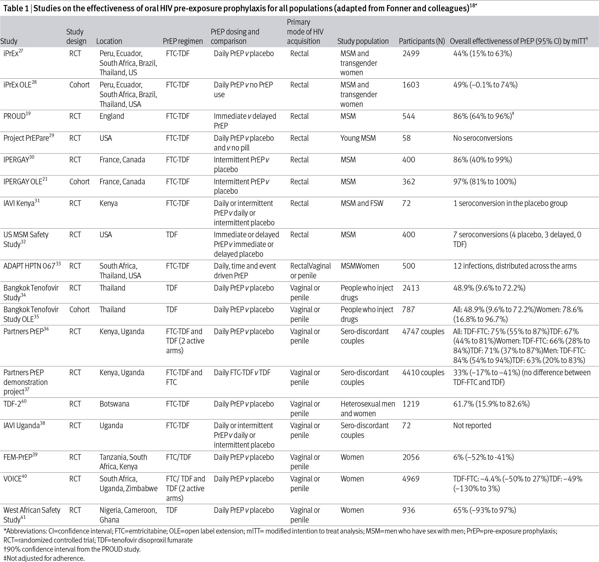 prep efficacy 02 - «Дескови» разрешен для доконтактной профилактики ВИЧ-1