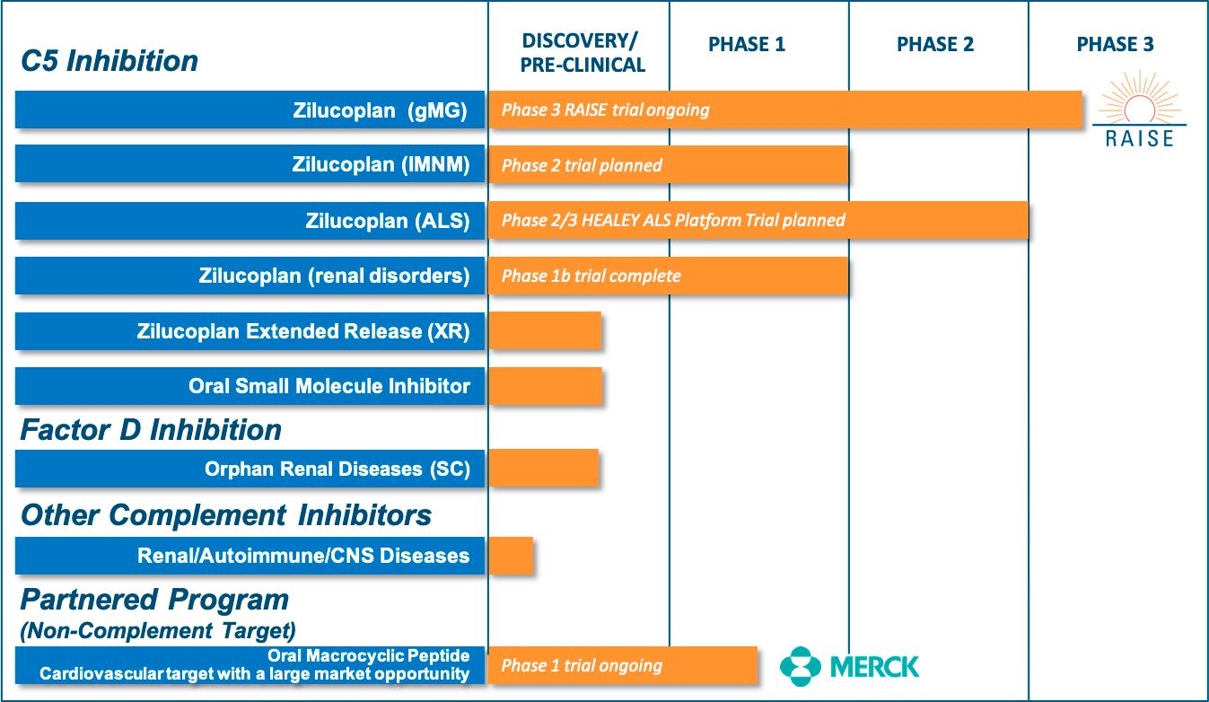 ra pharmaceuticals pipeline - UCB даст отпор гегемонии «Солириса»