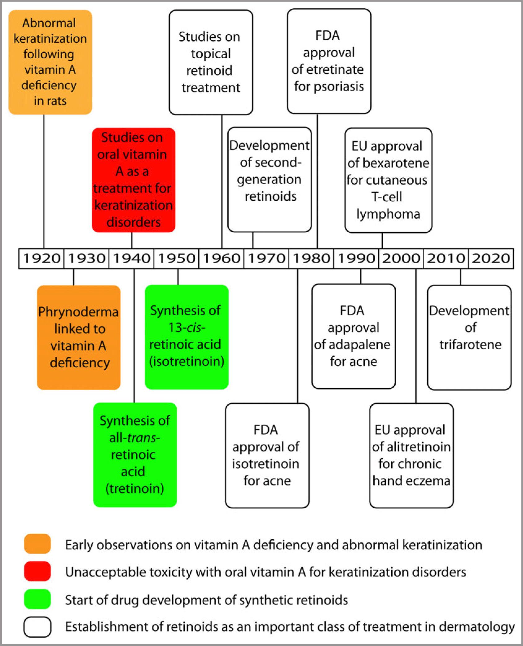 retinoids-history