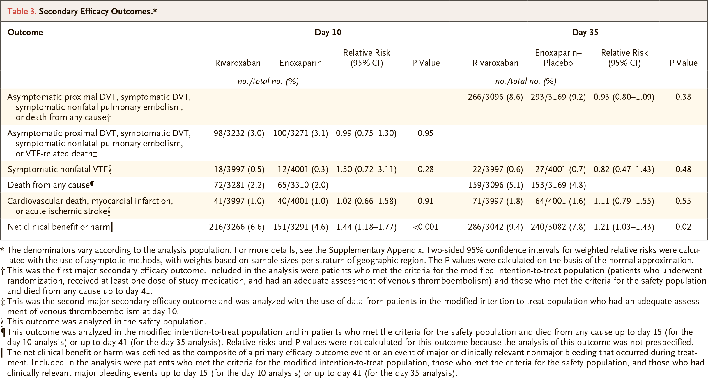 rivaroxaban results 02 - «Ксарелто»: профилактика тромбозов у госпитализированных пациентов