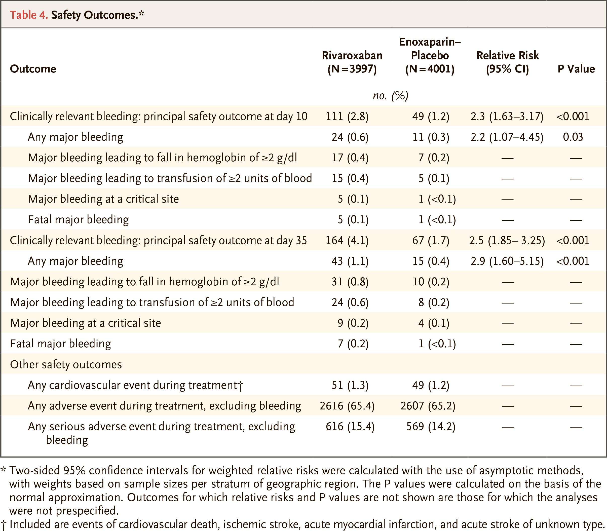 rivaroxaban results 03 - «Ксарелто»: профилактика тромбозов у госпитализированных пациентов