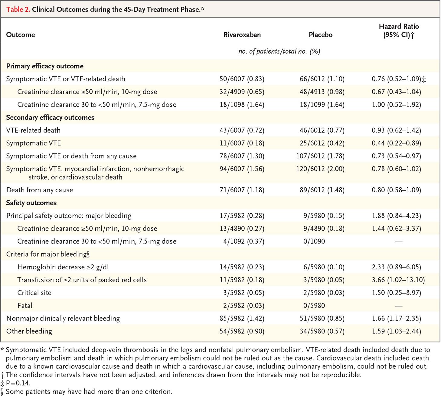 rivaroxaban results 04 - «Ксарелто»: профилактика тромбозов у госпитализированных пациентов