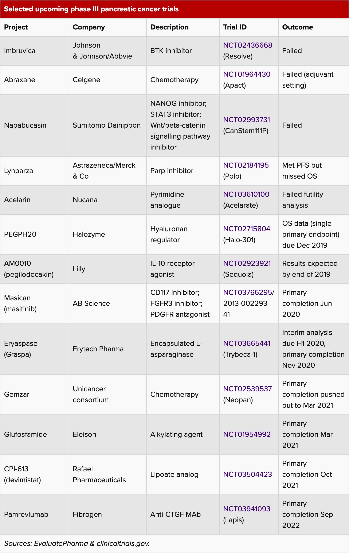 selected upcoming phase iii pancreatic cancer trials - Рак поджелудочной железы: интерлейкин 10 не помог